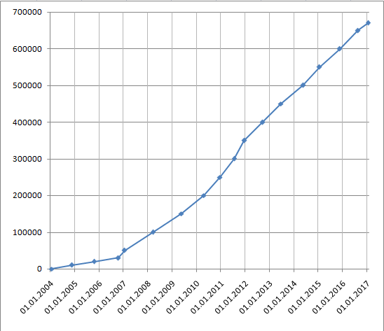 number-of-articles-in-ukrainian-wikipedia
