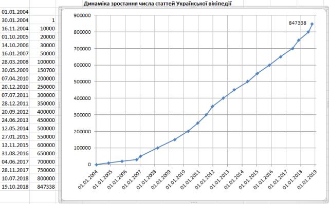 Динаміка зростання числа статей української Вікіпедії 0-850 тис