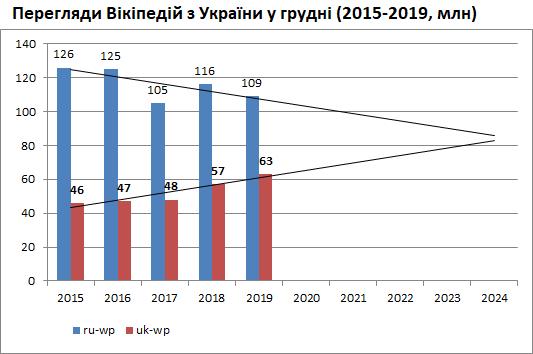 Перегляди Вікіпедій з України - факт 2015-2019 і прогноз до 2024
