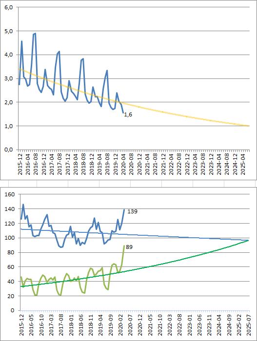 Динаміка популярності російської Вікіпедії в Україні 2015-2020-04 з екстраполяцією